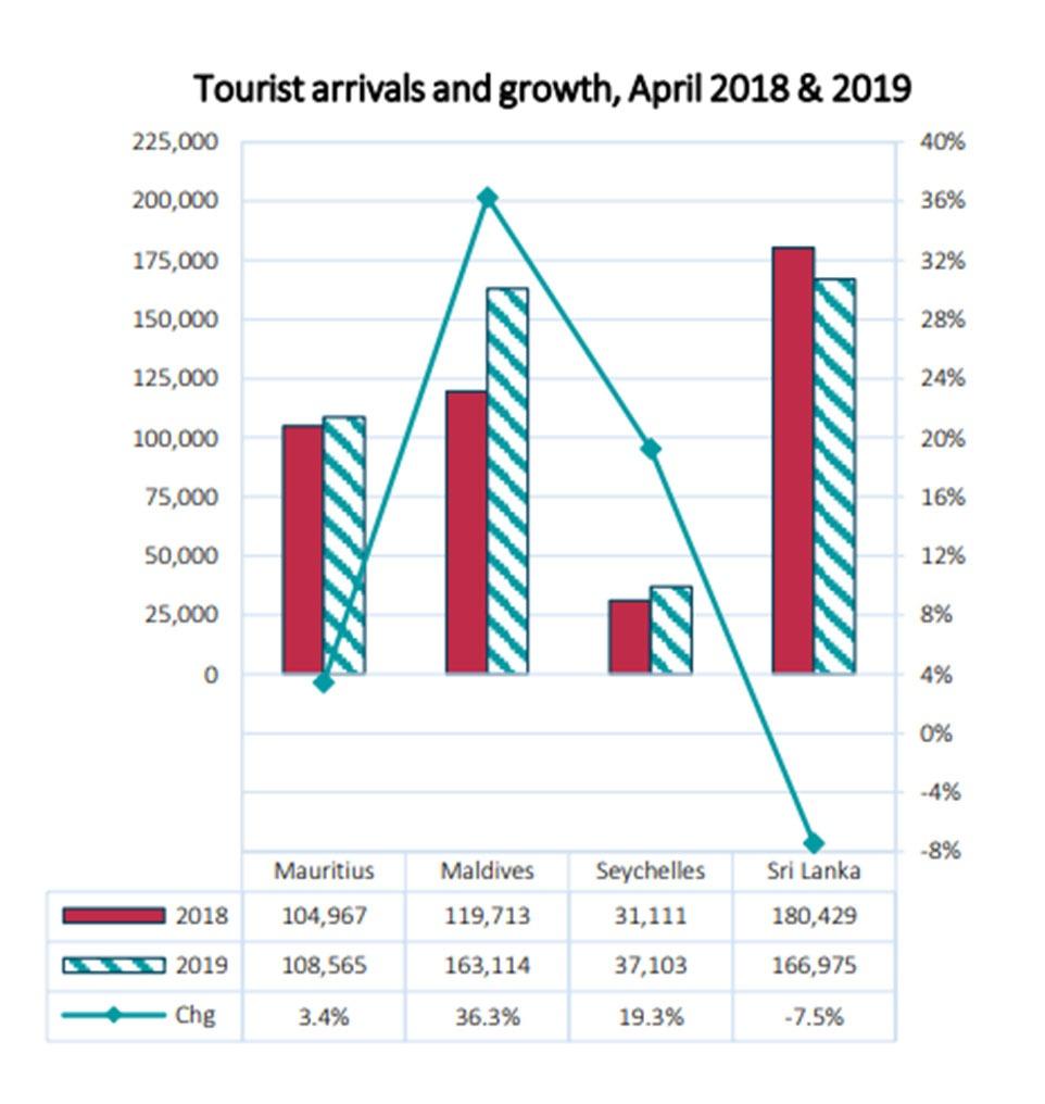April-2019-tourist-arrivals-featured-img