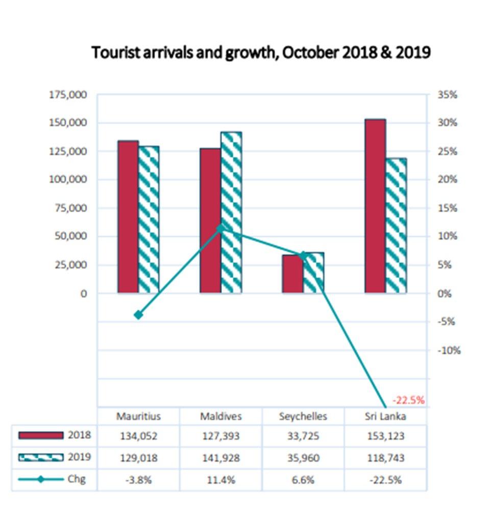 October-2019-tourist-arrivals