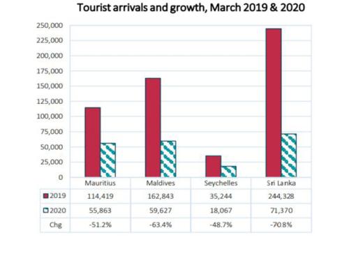 Tourist Arrivals – March 2020